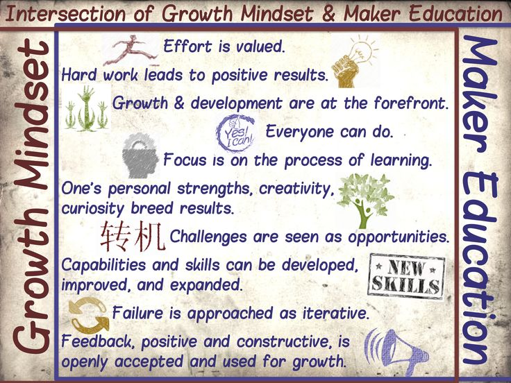 Auditory Discrimination Worksheets Word  Best Growth Mindset Images On Pinterest  Fixed Mindset Growth  Moon Calendar Worksheet with Free Kindergarten Alphabet Worksheets I Have A Recent Interest In Both Growth Mindsets And Maker Education And  Have Blogged Percents And Proportions Worksheets