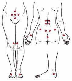 Acupuncture points for fertility