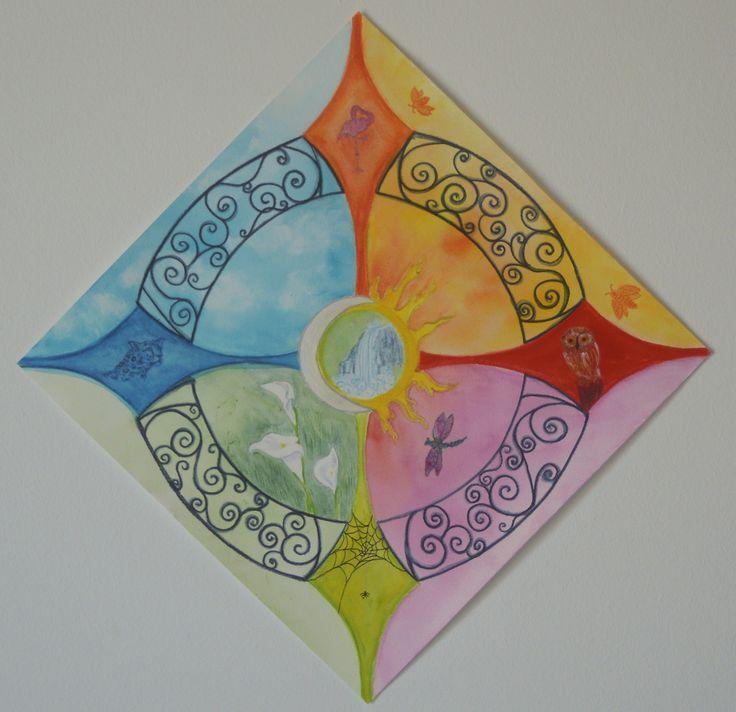Personal Compass Mandala