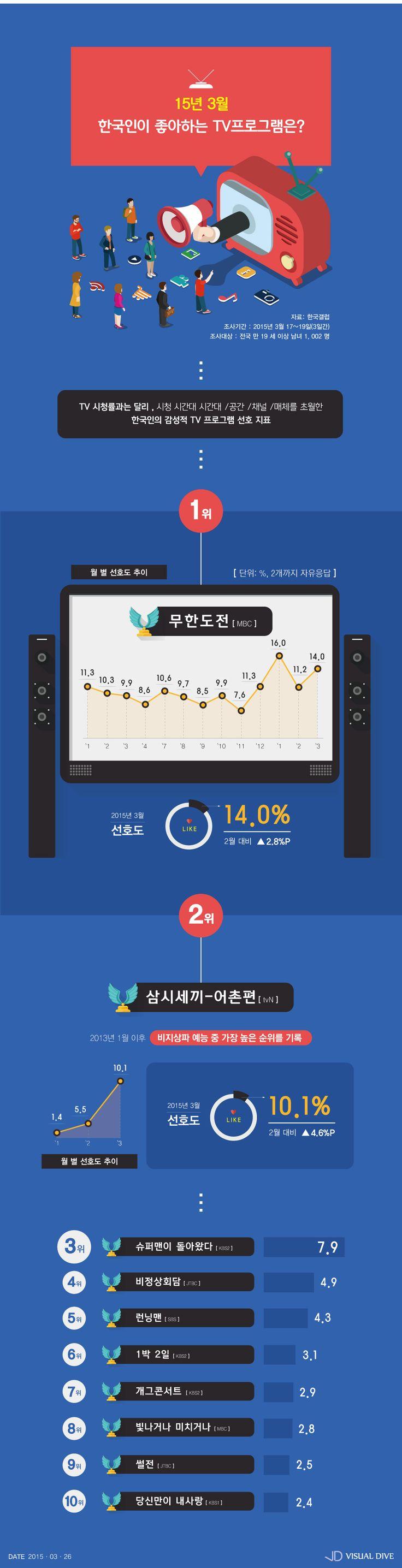 '무한도전', 한국인이 좋아하는 TV프로그램 1위 [인포그래픽] #TV Program / #Infographic ⓒ 비주얼다이브 무단 복사·전재·재배포 금지