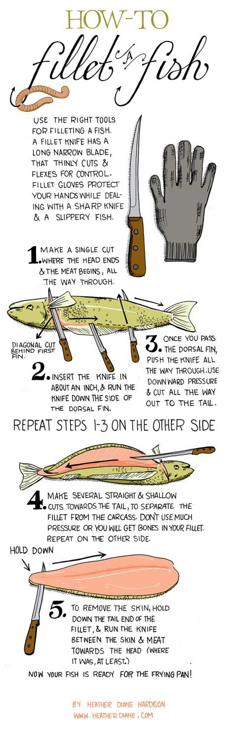 This is an EXCELLENT and easy to learn skill! My mom used to fry fish whole, and this often left them RAW in the thickest parts---YUCK! How to filet a fish.