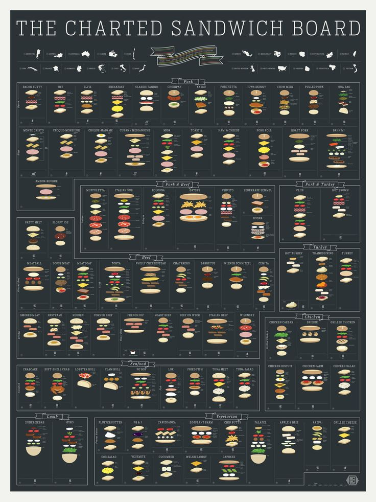 There is a whole world of sandwiches out there to be eaten. This poster takes you around the world in 90 sandwiches
