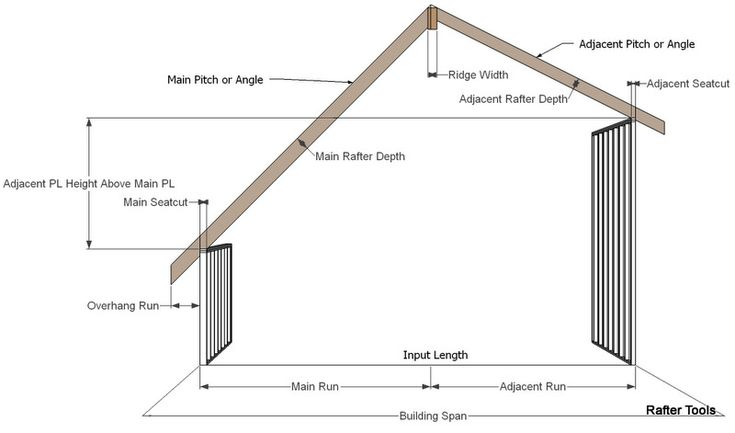 34 Best Images About Roof Styles On Pinterest Roof Tiles