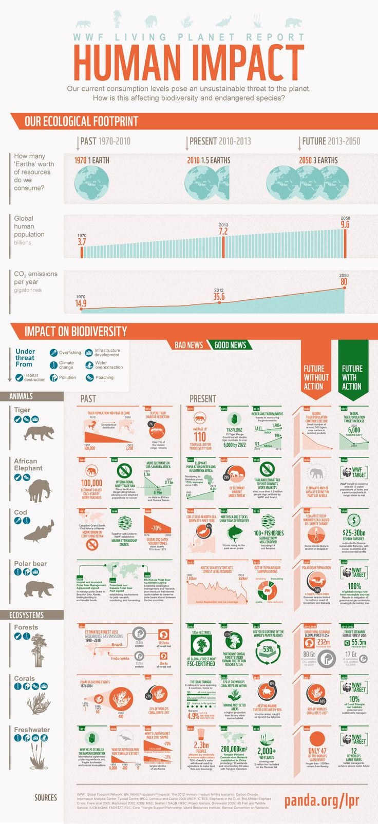 living_planet_report_infographic_2013.jpg (1489×3249) Current consumption levels pose an unsustainable threat to the planet. Looking at biodiversity and endangered species.