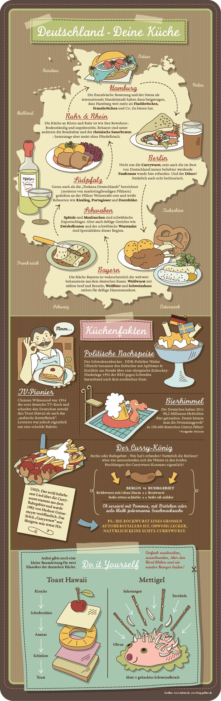 Infografik - deutsches Essen.  This site also has a lot of interesting inforgraphics auf Deutsch
