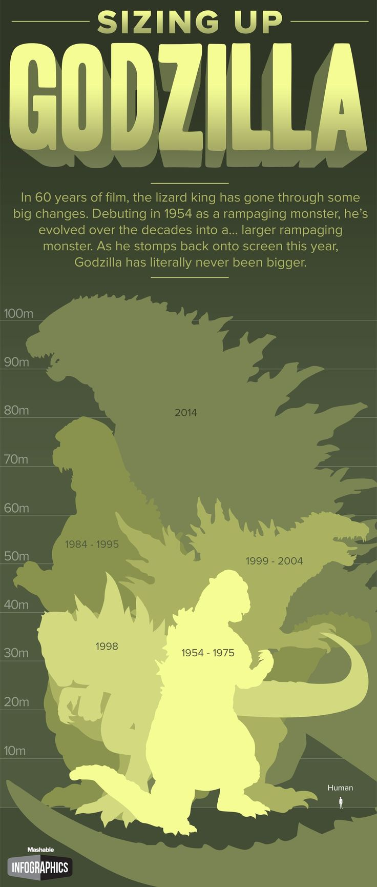 Sizing Up Godzilla. Now even bigger!!