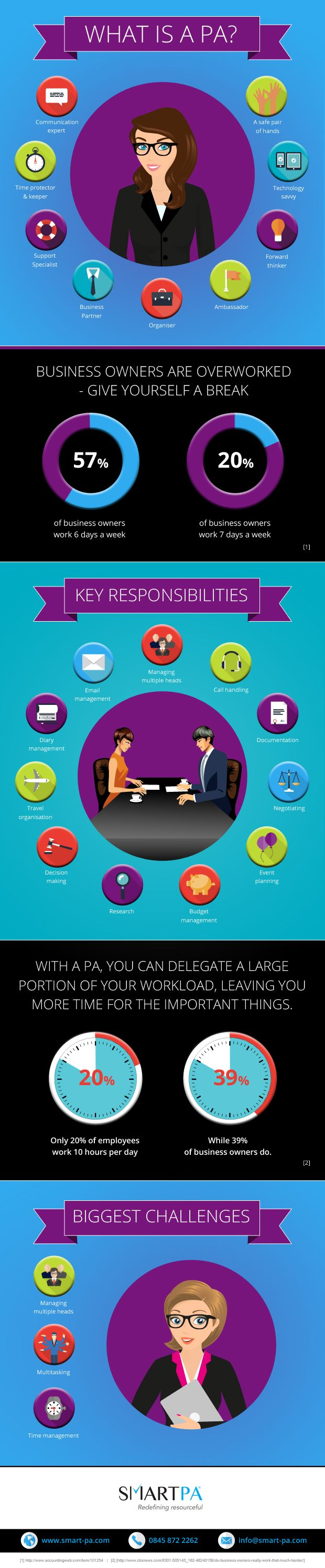 The Benefits of a Personal Assistant (Feb. 23, 2015)