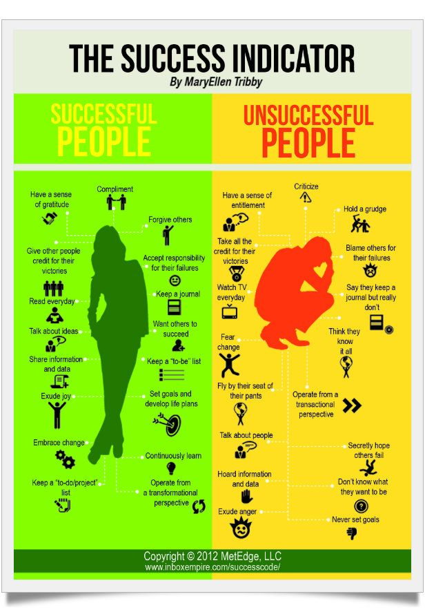 17 Habits of Successful & Unsuccessful People [infographic] | Efficient Life Skills
