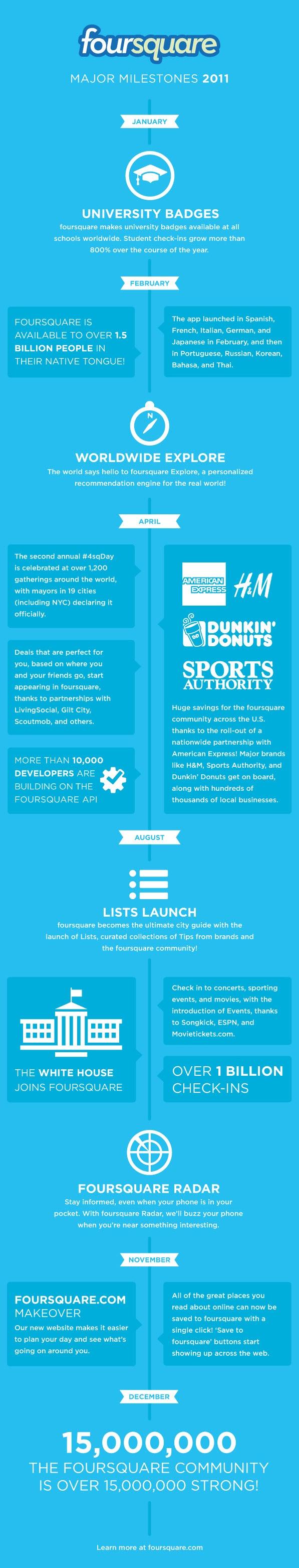 Foursquare 2011 #infographic