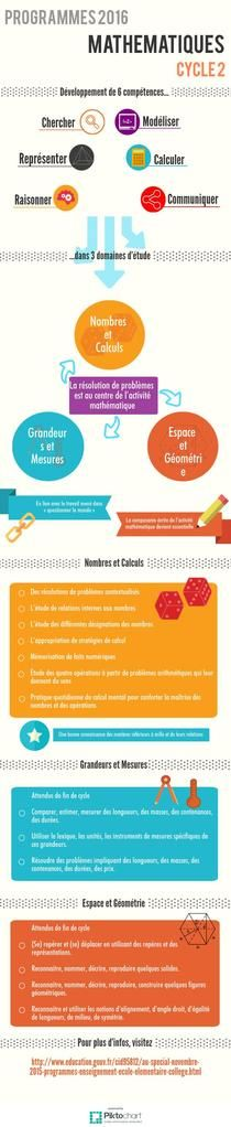 Focus Maths Cycle 2 | Piktochart Infographic Editor