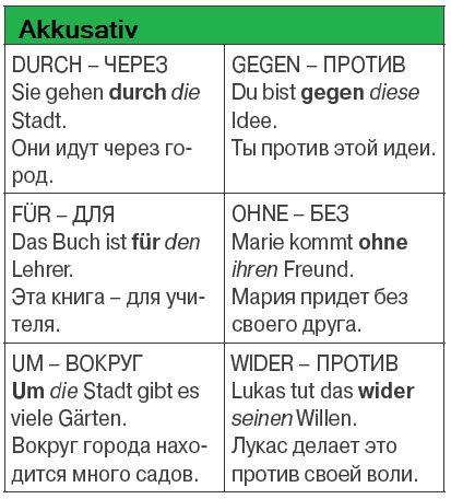 Немецкие предлоги |таблица, примеры, видео