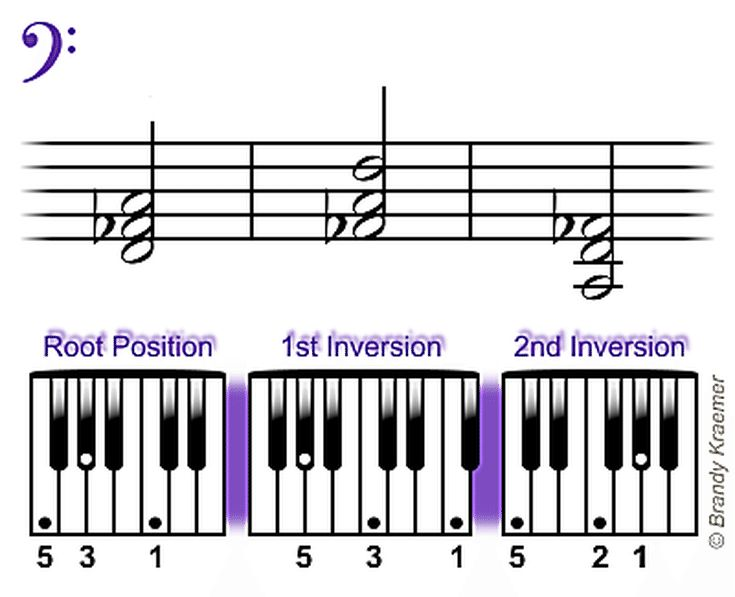 Easy Left Hand Piano Chords in Minor: FMinor Bass Piano Chord