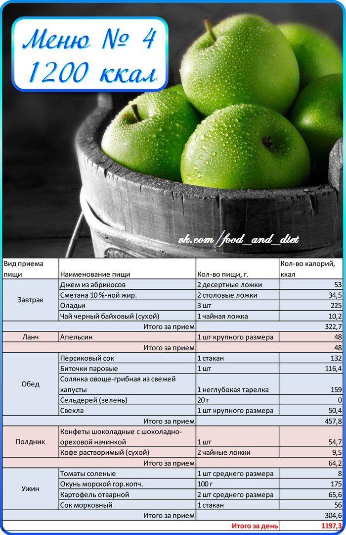 Самая низкокалорийная диета меню