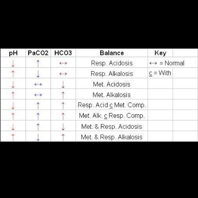 Pathophysiology of acid base balance