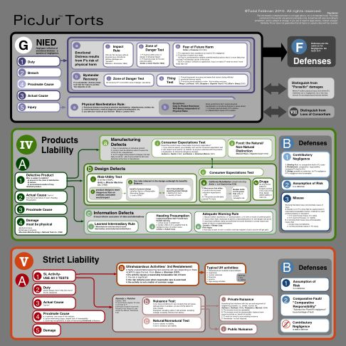 notes on torts negligence and strict Elements of torts in the usa  injury or damage to property caused by the negligence or wrongful conduct of the  these so-called strict liability torts include.