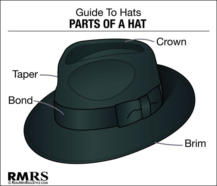 9 Classic Hat Styles For The Modern Man – Buying Guide To Men's Hats Classics (via @Antonio Centeno)