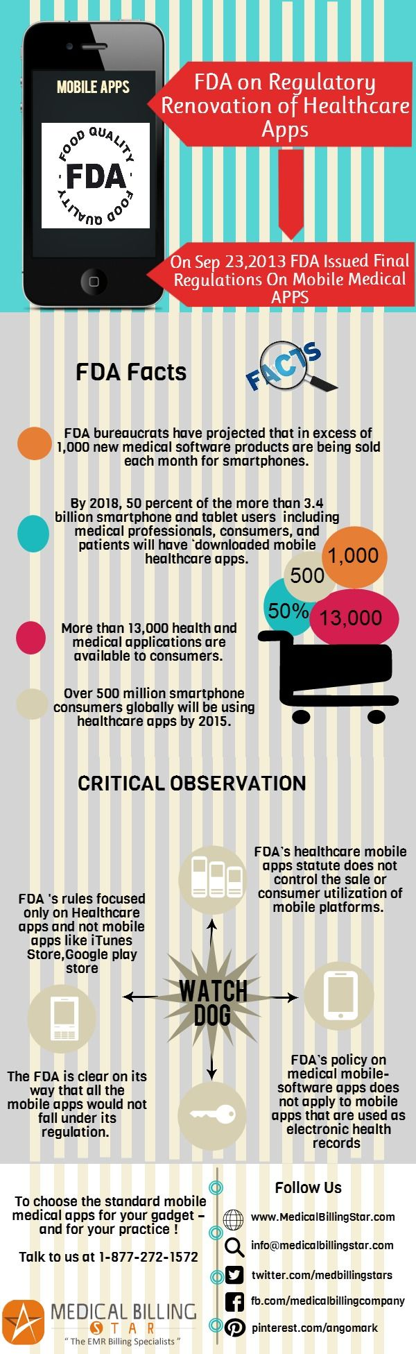 #FDA has issued its final regulations and facts on Mobile Medical Apps #mhealth