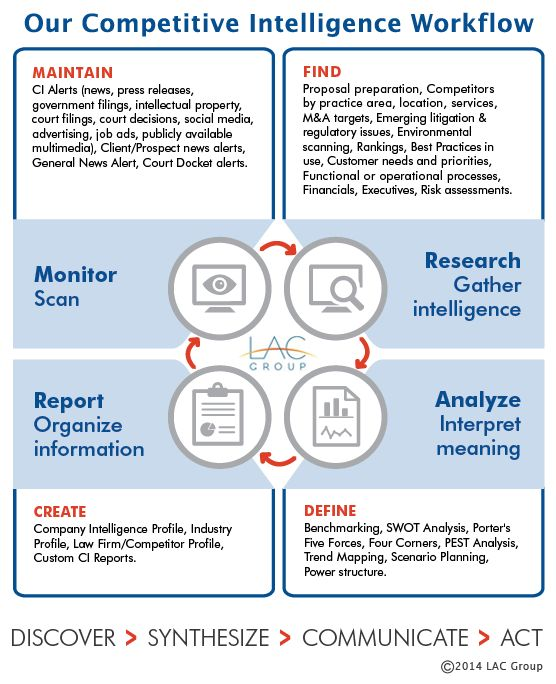 Thesis on competitive intelligence