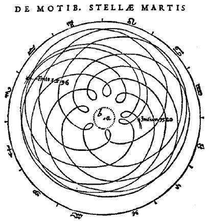 spirograph circles - Google Search