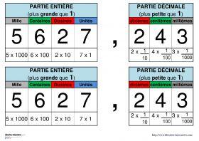 Un tableau à afficher en classe pour distinguer la partie entière (unités, dizaines, centaines...) et la partie décimale d'un nombre (dixièmes, centièmes, millièmes...)