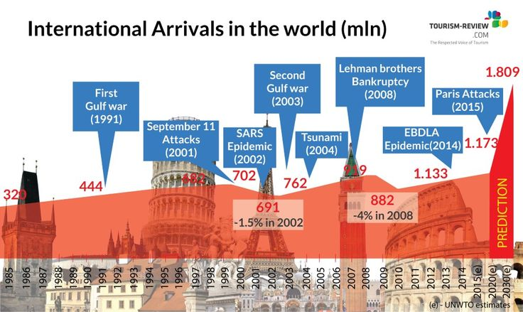 International Tourism Industry: Arrivals in the World NOT much effected by major crises!