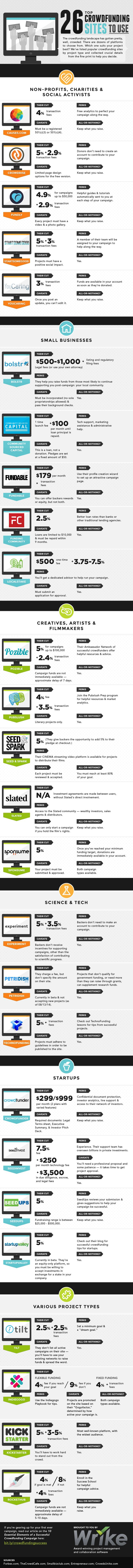 A compilation of the top crowdfunding sites and their important statistics.