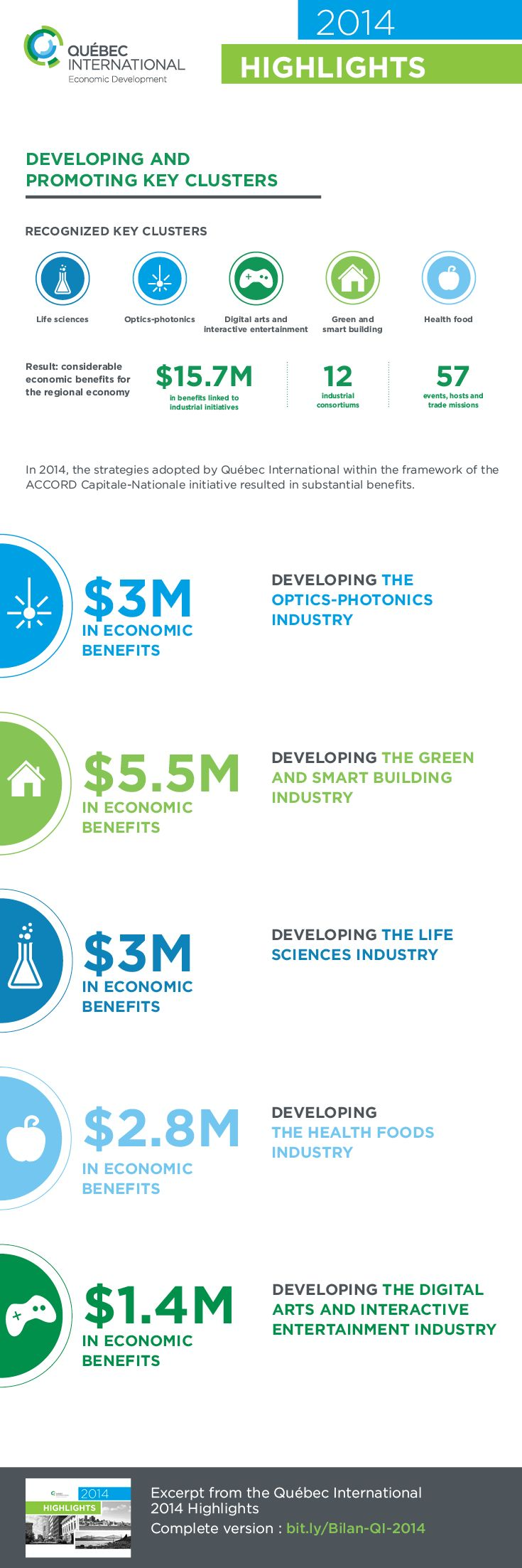 Québec International promotes the development of 5 key regional clusters. Our experts work hard to develop promising initiatives for each of these industries. #quebecintl #economy #infography