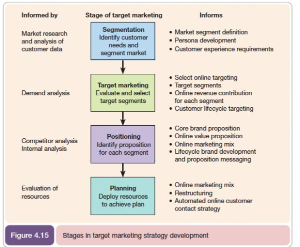#Marketing #models that have stood the test of time