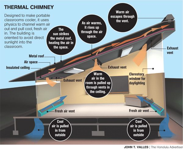 Passive Thermal Cooling. I wonder if it's possible to do something similar for a Tiny House. This is pretty neat for me since my current house plans have a shed roof like this.
