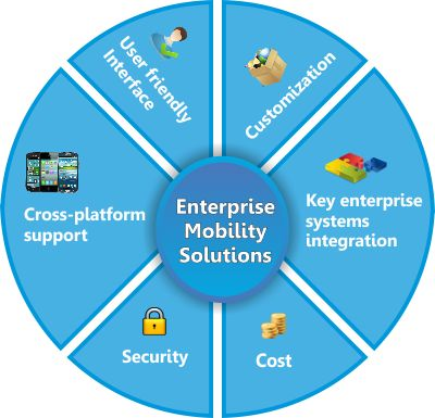 #Mobility Services and Solutions for Enterprises