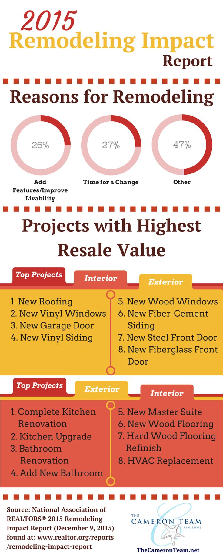 2015 Remodeling Impact Report. Link for more details at