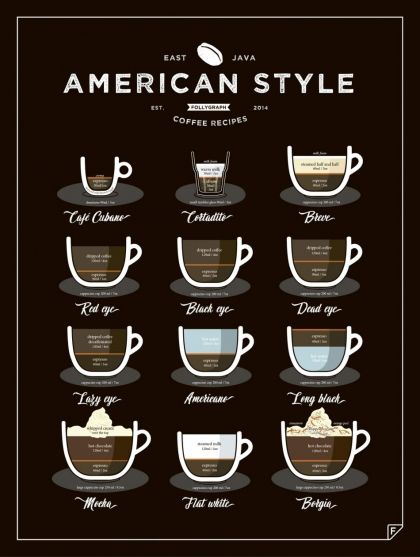 The World Style Coffee features 12 types of coffee, originated in different parts of World. From the obvious Irish Coffee and French Café au Lait to the more unheard-of (but not less energetic & delicious) Spanish Café del Tiempo and Portugese Galão. We can assure you, this infographic has recipe to suit your taste.  This print is a perfect alternative for 38 Ways to Make Perfect Coffee poster! Especially, if you have a small kitchen. You can either hang it on a wall or just put it on a…
