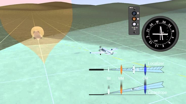Aviation Animation - How an ILS Instrument Landing System works - comple...
