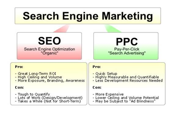 Google Image Result for http://socaldigitalmarketing.com/wp-content/uploads/SEO-vs-PPC.jpg