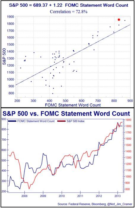 SP500 vs FOMC Statement Word Count