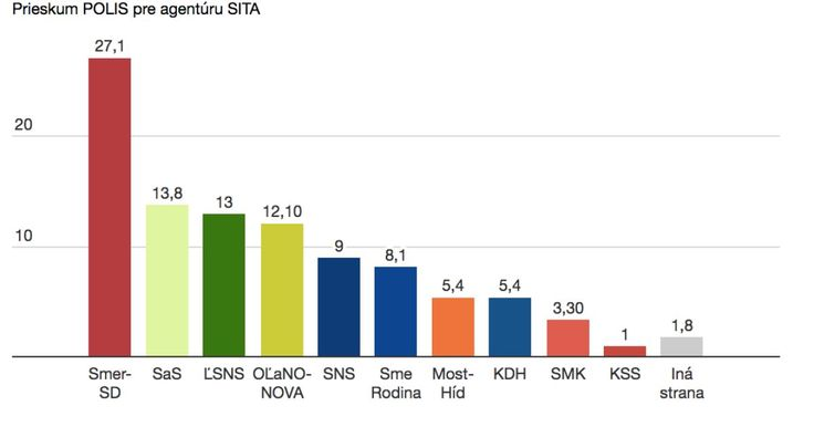 Podľa najnovšieho prieskumu preferencie vládnej strany Smer mierne vzrástli. Na koalíciu to však nestačí.