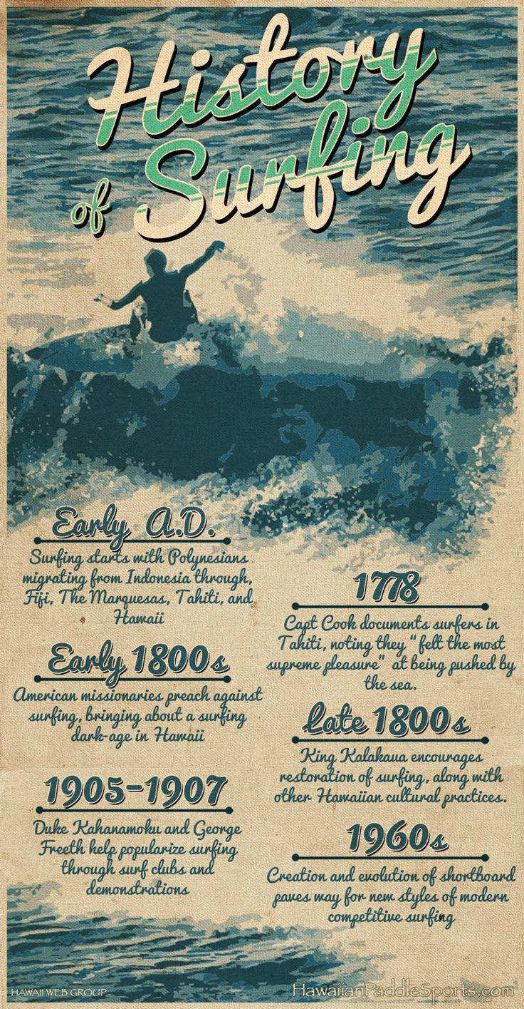 Quick History of Surfing in Hawaii