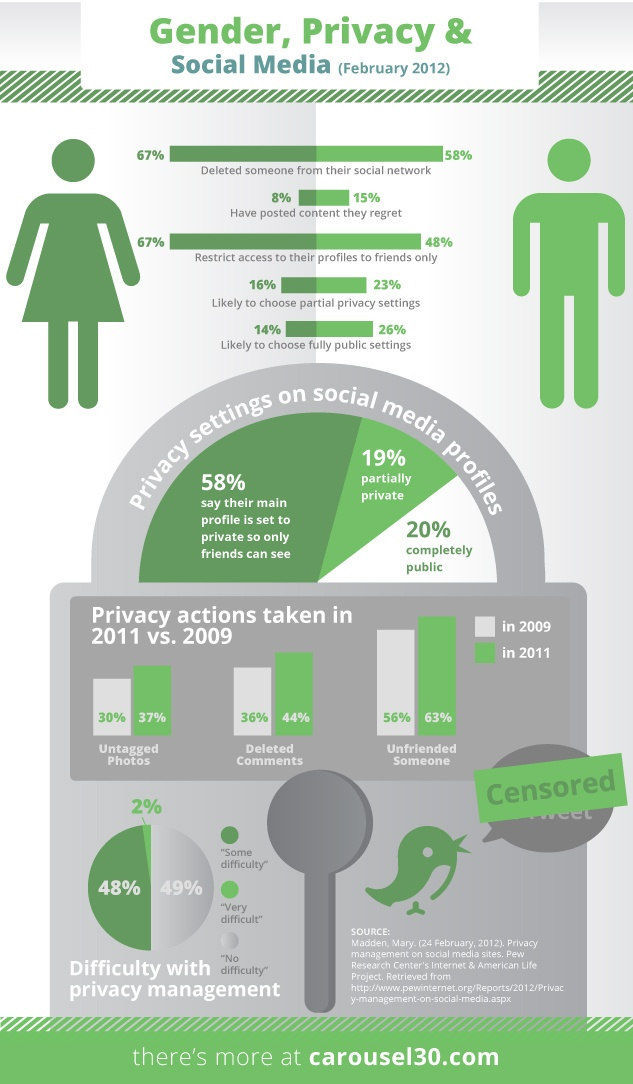 Privacy on social networks