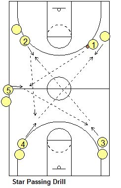 Best Basketball Drills Images On   Basketball