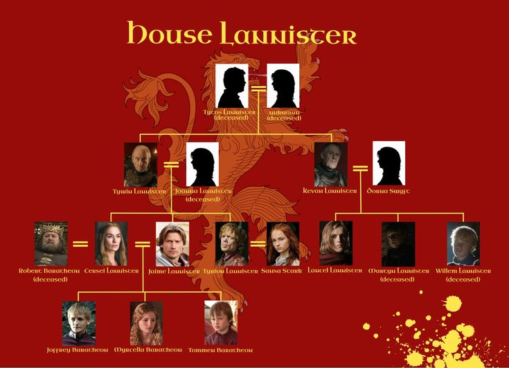 Got House Lannister Family Tree by SetsunaPluto
