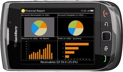 Unvired Enterprise Mobility | Unvired Dashboards