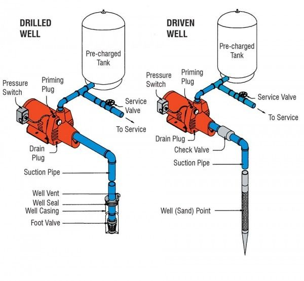 Jet Pump Plumbing Diagram Shallow Well Jet Pump Well Jet Pump Jet Pump