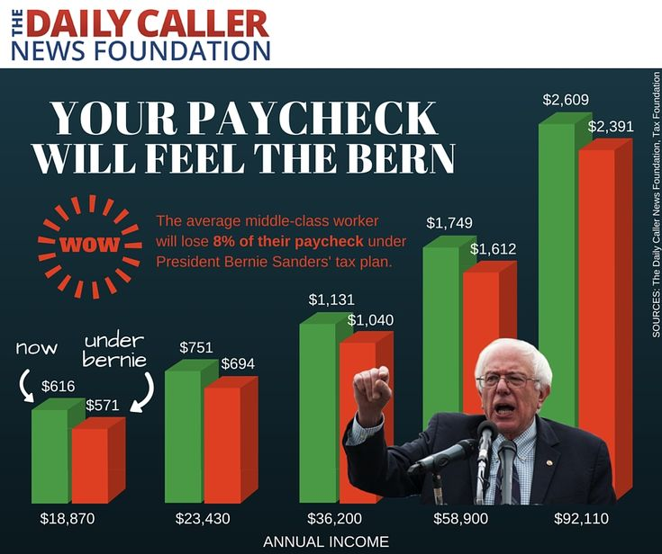 This Chart Shows What Your Paycheck Will Look Like Under Bernie Sanders' Tax Plan