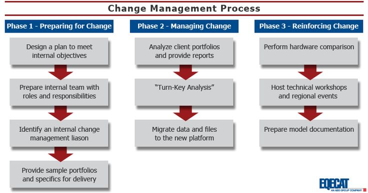 Change Management Process coaching Pinterest Change - change management plan