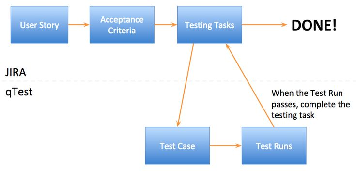 If You're Not Doing Acceptance Test-Driven Development, You're Not Really Agile