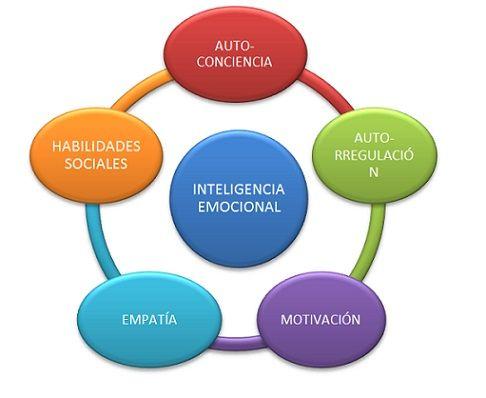 inteligencia emocional - Cerca amb Google