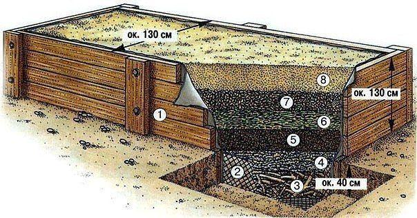 http://ok.ru/group/50742660628681  Высокая овощная грядка. Что мы о ней знаем?  Преимущества высокой грядки - несколько урожаев! Именно весной преимущества высокой грядки особенно очевидны. Земля здесь быстрее высыхает, более высокая температура земли в ящике дает возможность раньше высаживать рассаду.  Интенсивная эксплуатация помогает снимать несколько урожаев. Уход за овощными растениями без необходимости сгибаться до самой земли, высокие урожаи с минимальной площади с ранней весны до…