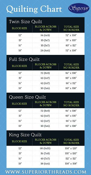 "Another handy chart for making quilts twin through king. Shows the number of blocks needed and finished size. The quilting block size on this quilting chart are rather large 12""-18"". DLW"