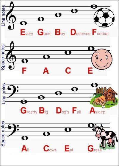 music mnemonic devices | This is a mnemonic device to help you memorize the notes on the ...