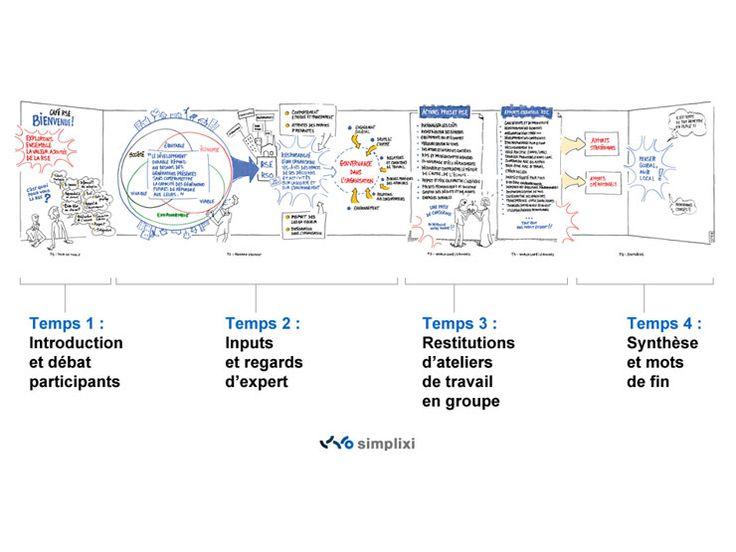 Planche de synthèse en facilitation graphique sur les RSE RSO